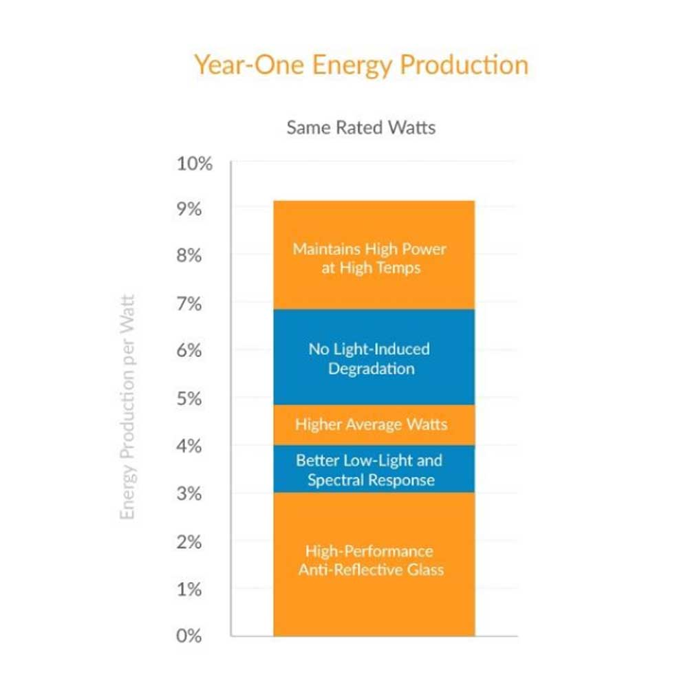 Facts about Solar Technology from SunPower Visual List Item Image